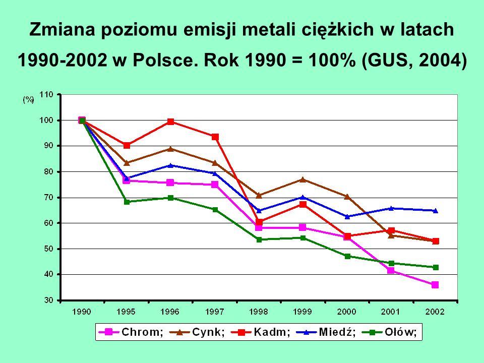 Zmiana poziomu emisji metali ciężkich w latach 1990-2002 w Polsce