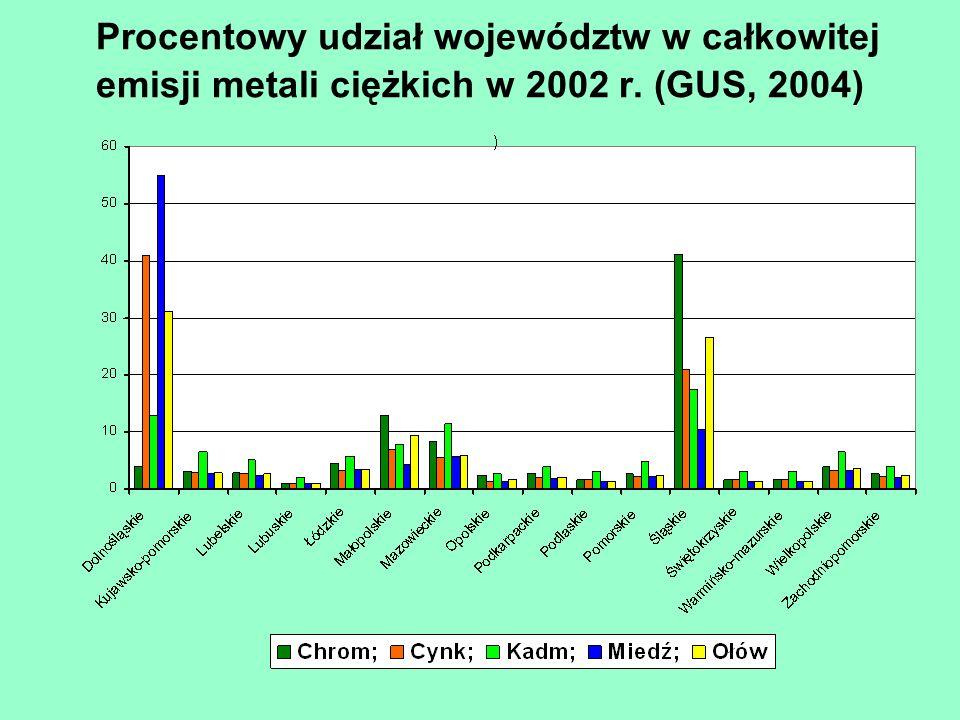 Procentowy udział województw w całkowitej emisji metali ciężkich w 2002 r. (GUS, 2004)