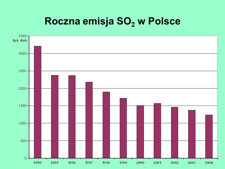 Roczna emisja SO2 w Polsce