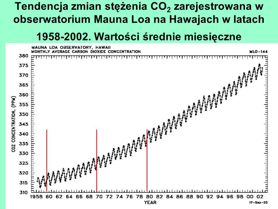Tendencja zmian stężenia CO2 zarejestrowana w obserwatorium Mauna Loa na Hawajach w latach 1958-2002.