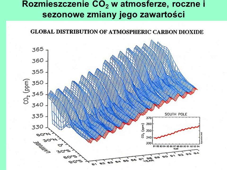 Rozmieszczenie CO2 w atmosferze, roczne i sezonowe zmiany jego zawartości