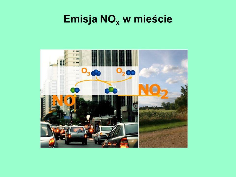 Emisja NOx w mieście