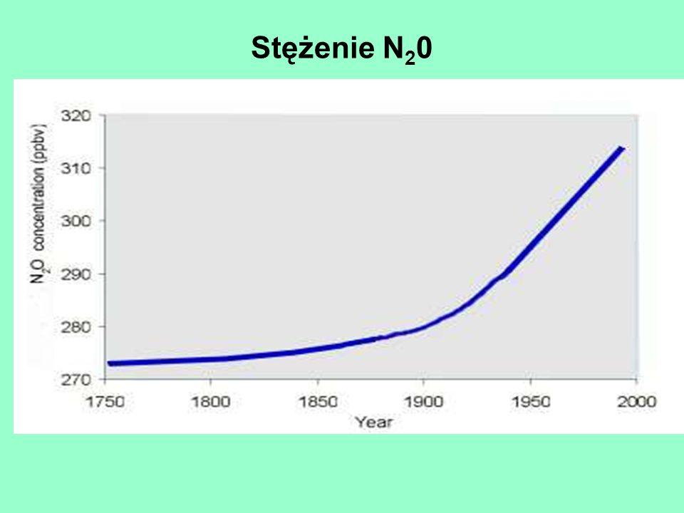 Stężenie N20