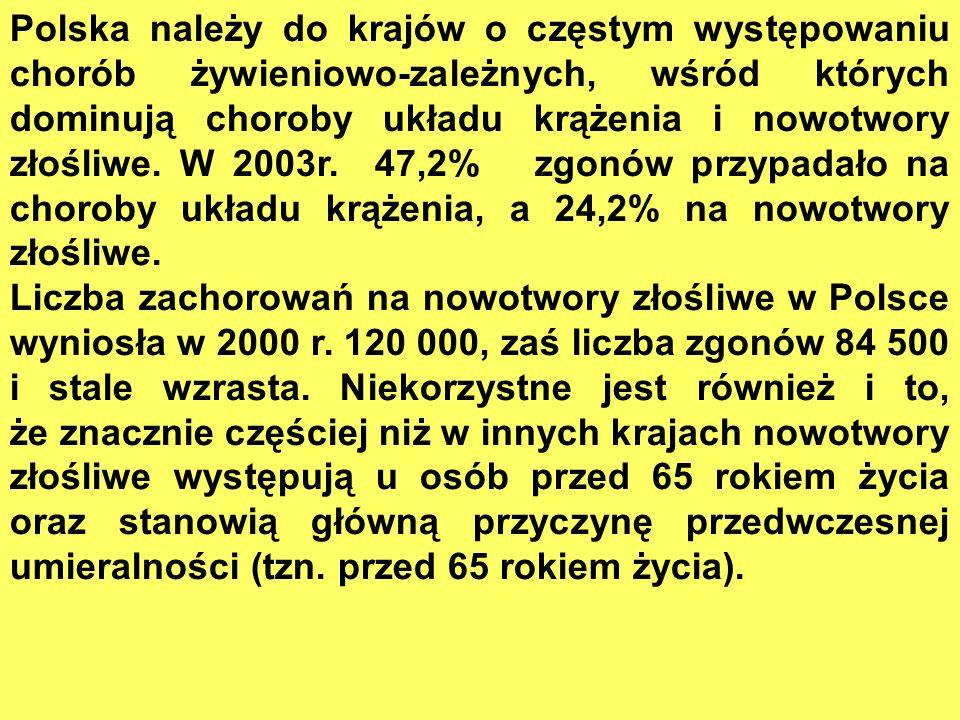Polska należy do krajów o częstym występowaniu chorób żywieniowo-zależnych, wśród których dominują choroby układu krążenia i nowotwory złośliwe. W 2003r. 47,2% zgonów przypadało na choroby układu krążenia, a 24,2% na nowotwory złośliwe.