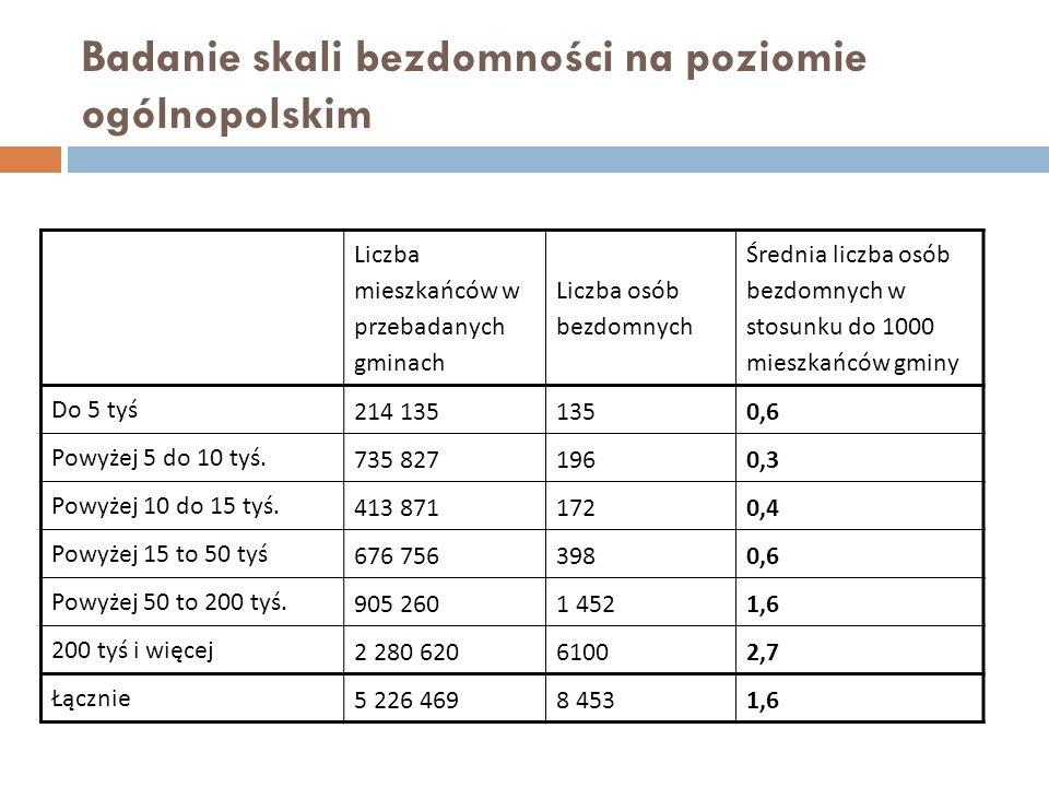 Badanie skali bezdomności na poziomie ogólnopolskim