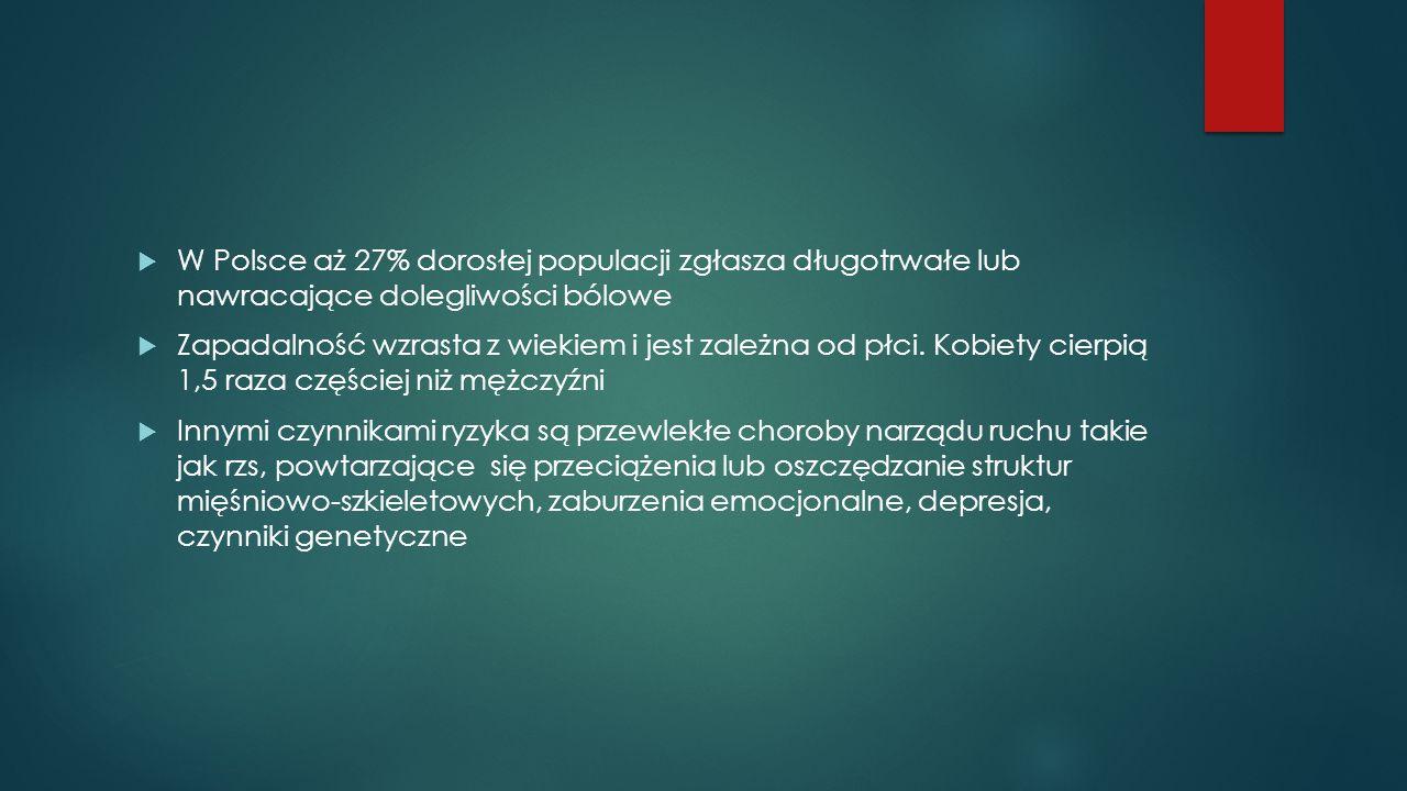 W Polsce aż 27% dorosłej populacji zgłasza długotrwałe lub nawracające dolegliwości bólowe
