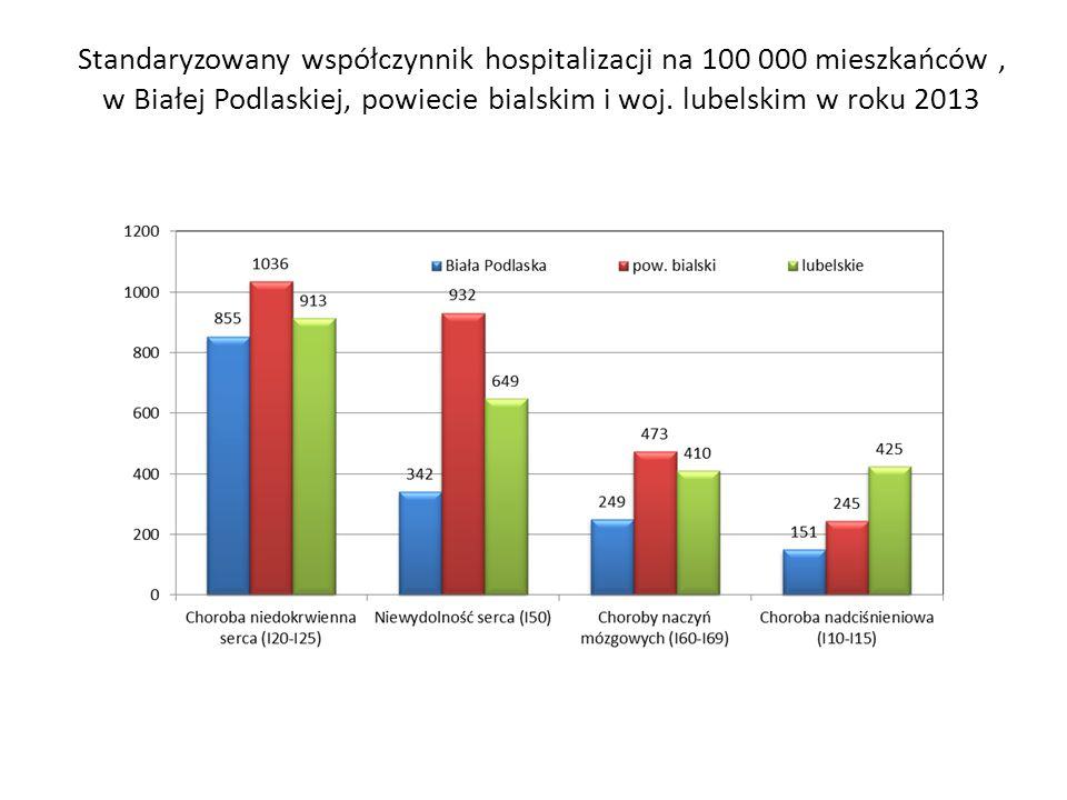 Standaryzowany współczynnik hospitalizacji na 100 000 mieszkańców , w Białej Podlaskiej, powiecie bialskim i woj.