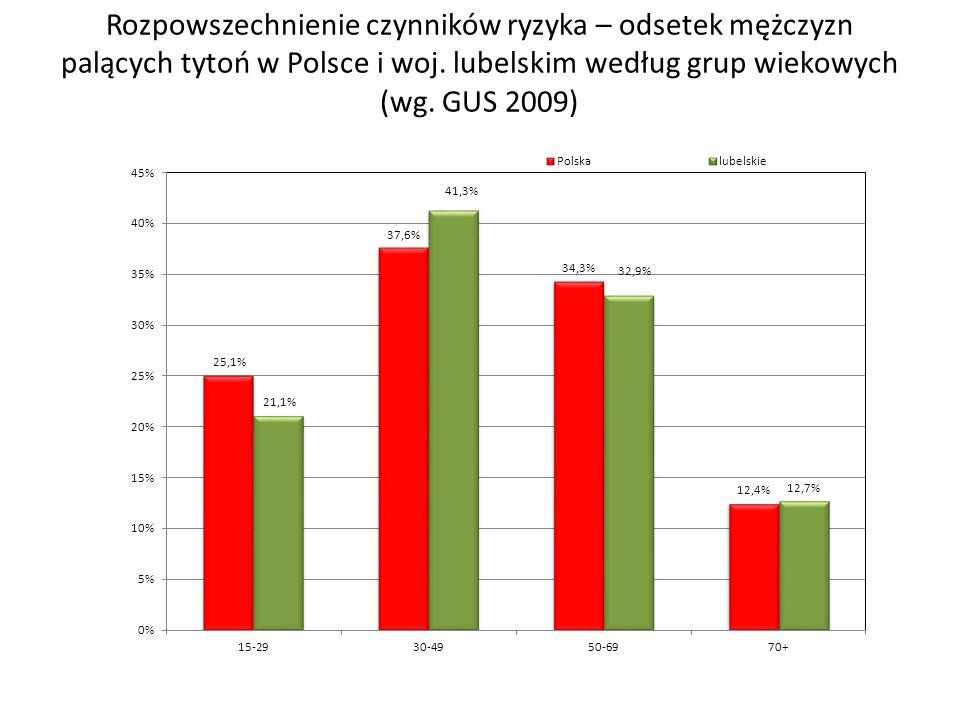 Rozpowszechnienie czynników ryzyka – odsetek mężczyzn palących tytoń w Polsce i woj.