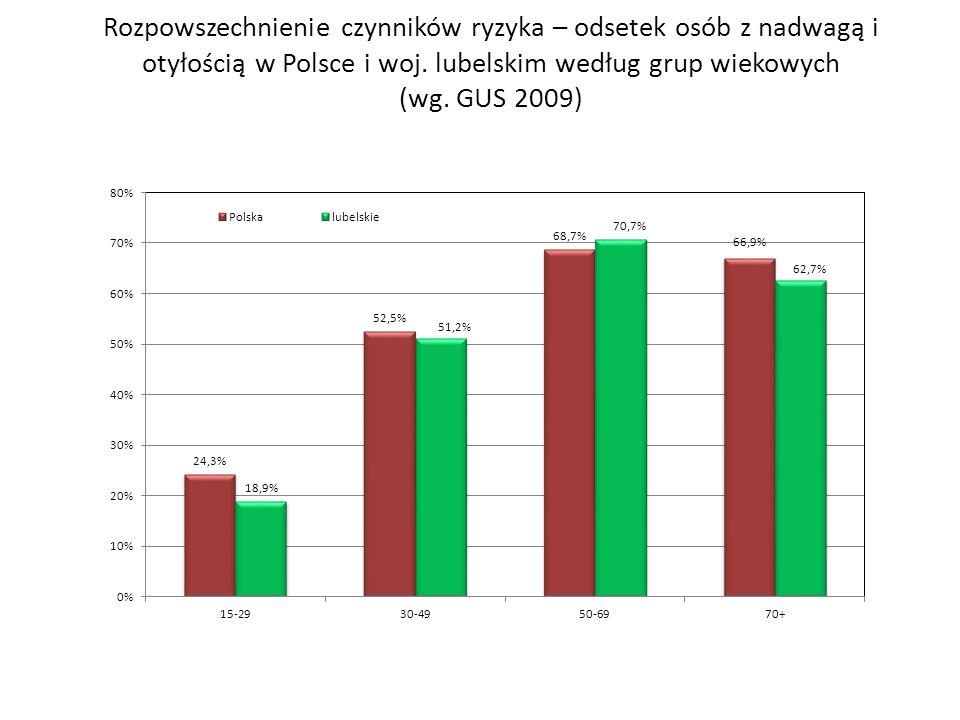 Rozpowszechnienie czynników ryzyka – odsetek osób z nadwagą i otyłością w Polsce i woj.