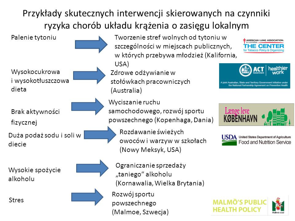 Przykłady skutecznych interwencji skierowanych na czynniki ryzyka chorób układu krążenia o zasięgu lokalnym
