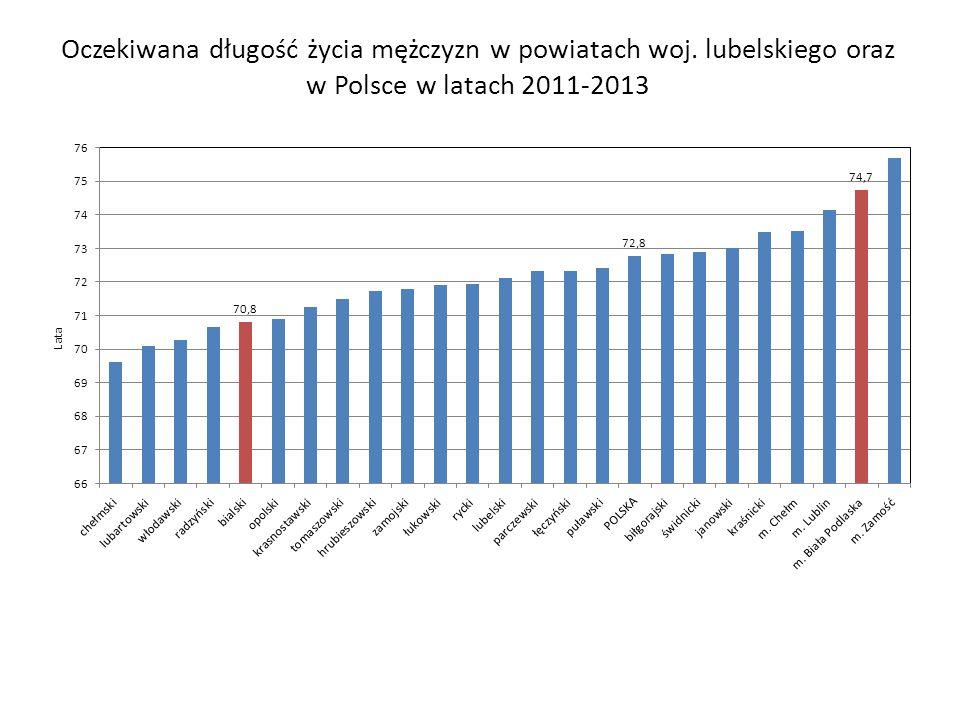 Oczekiwana długość życia mężczyzn w powiatach woj