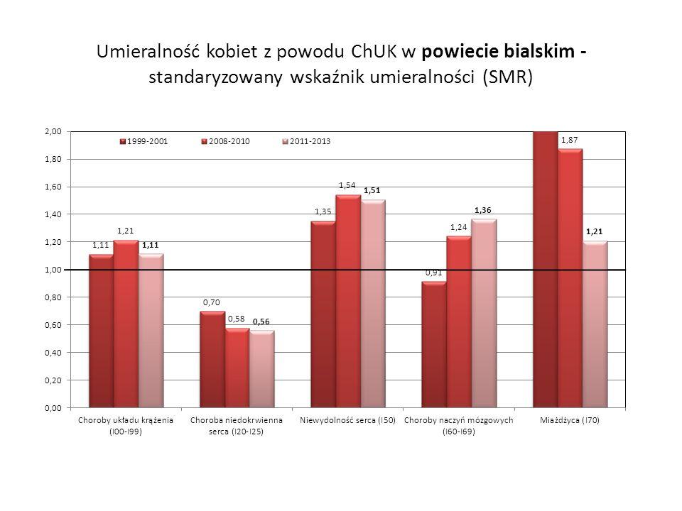 Umieralność kobiet z powodu ChUK w powiecie bialskim -standaryzowany wskaźnik umieralności (SMR)