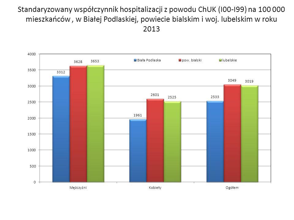 Standaryzowany współczynnik hospitalizacji z powodu ChUK (I00-I99) na 100 000 mieszkańców , w Białej Podlaskiej, powiecie bialskim i woj.