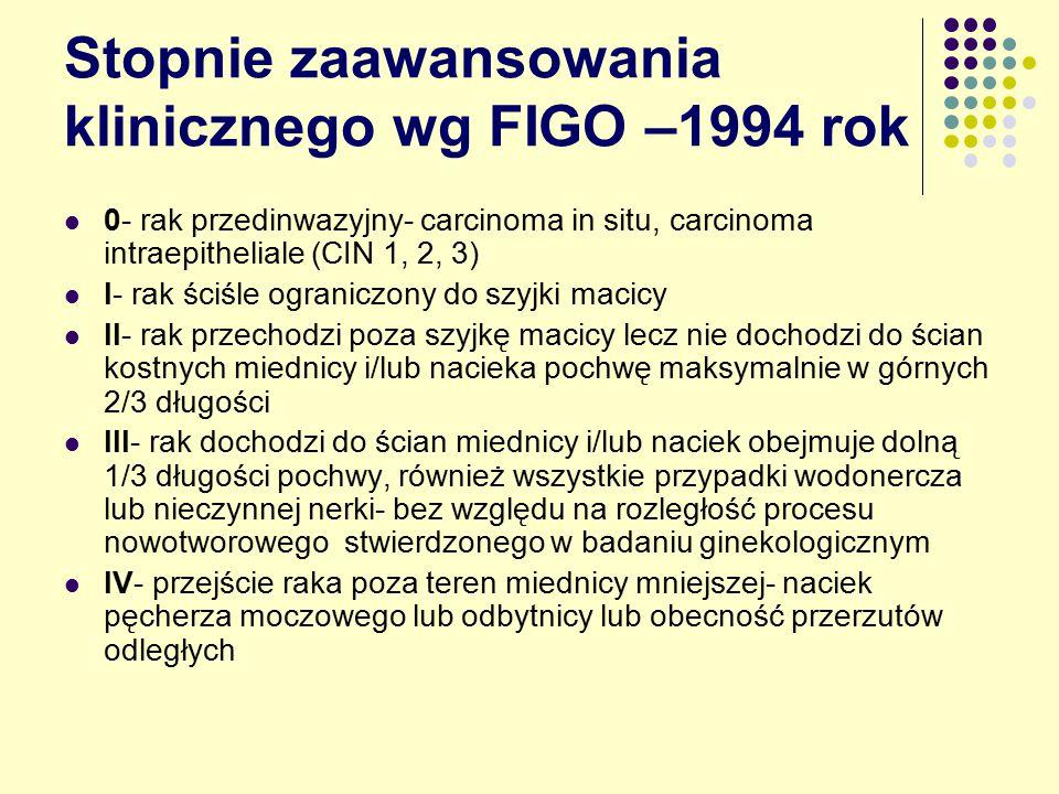 Stopnie zaawansowania klinicznego wg FIGO –1994 rok