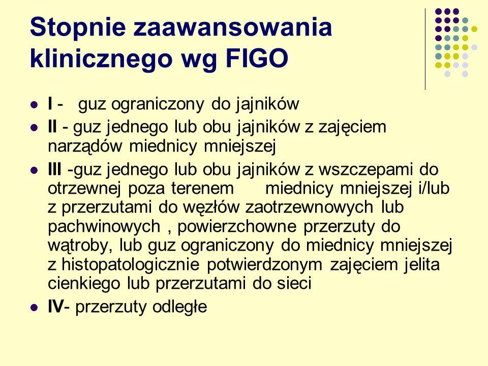 Stopnie zaawansowania klinicznego wg FIGO