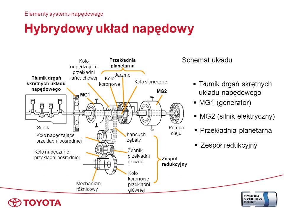 Hybrydowy układ napędowy