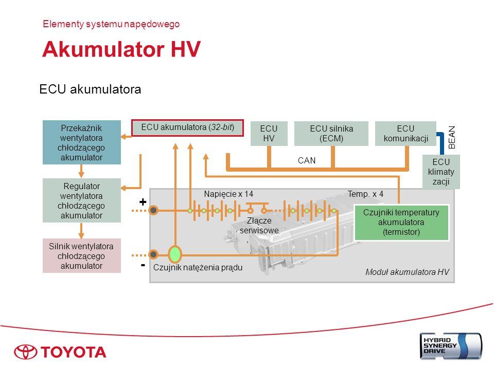 Akumulator HV + - ECU akumulatora Elementy systemu napędowego