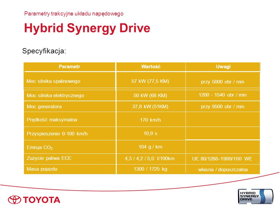 Hybrid Synergy Drive Specyfikacja: