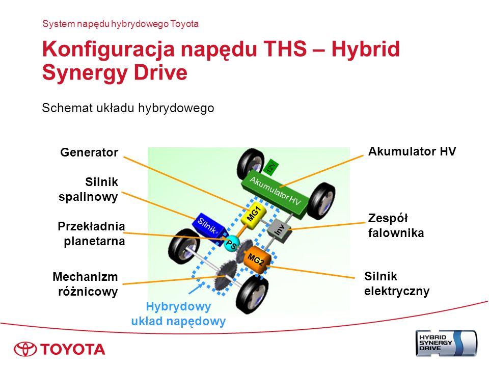 Konfiguracja napędu THS – Hybrid Synergy Drive