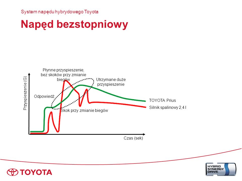 Napęd bezstopniowy System napędu hybrydowego Toyota