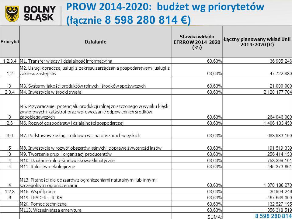 PROW 2014-2020: budżet wg priorytetów (łącznie 8 598 280 814 €)