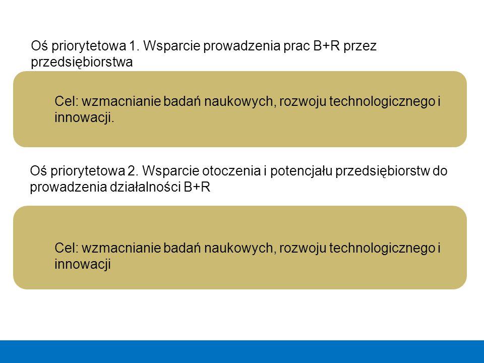 Cel: wzmacnianie badań naukowych, rozwoju technologicznego i innowacji