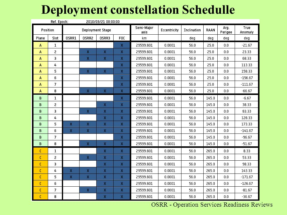 Deployment constellation Schedulle