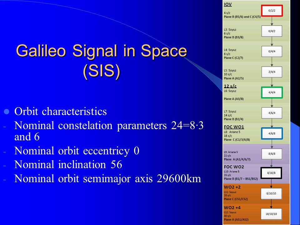 Galileo Signal in Space (SIS)