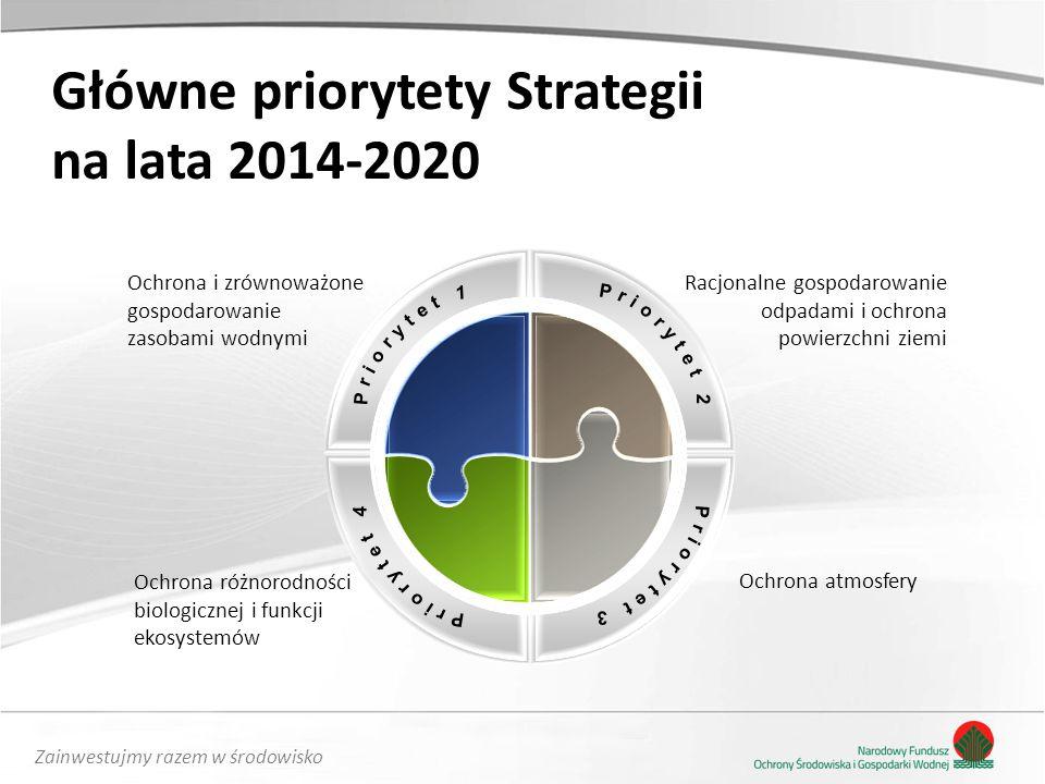 Główne priorytety Strategii na lata 2014-2020