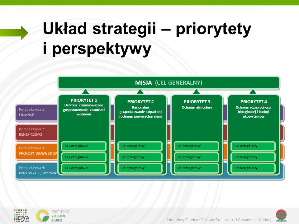 Układ strategii – priorytety i perspektywy