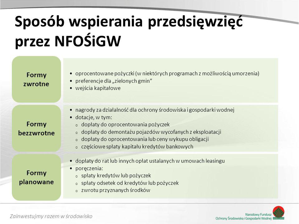 Sposób wspierania przedsięwzięć przez NFOŚiGW