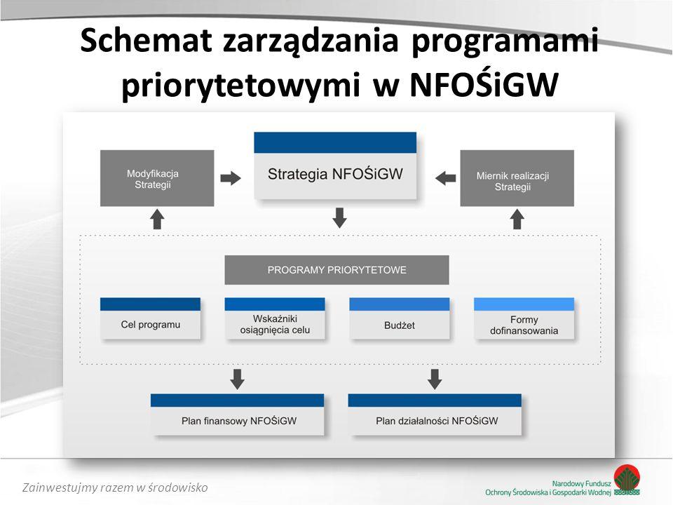 Schemat zarządzania programami priorytetowymi w NFOŚiGW