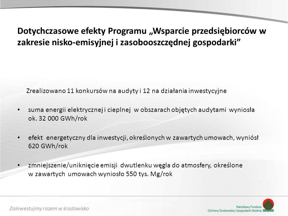 """Dotychczasowe efekty Programu """"Wsparcie przedsiębiorców w zakresie nisko-emisyjnej i zasobooszczędnej gospodarki"""