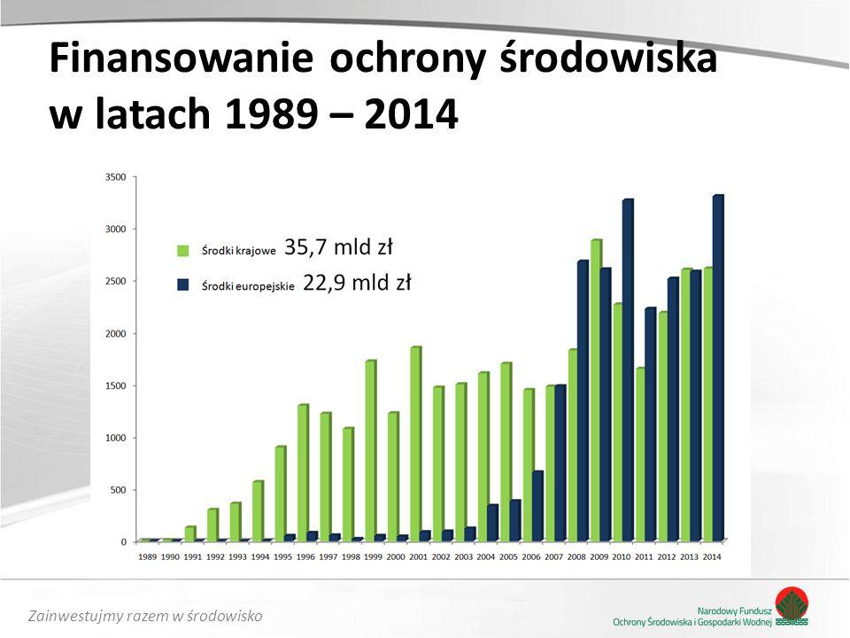 Finansowanie ochrony środowiska w latach 1989 – 2014