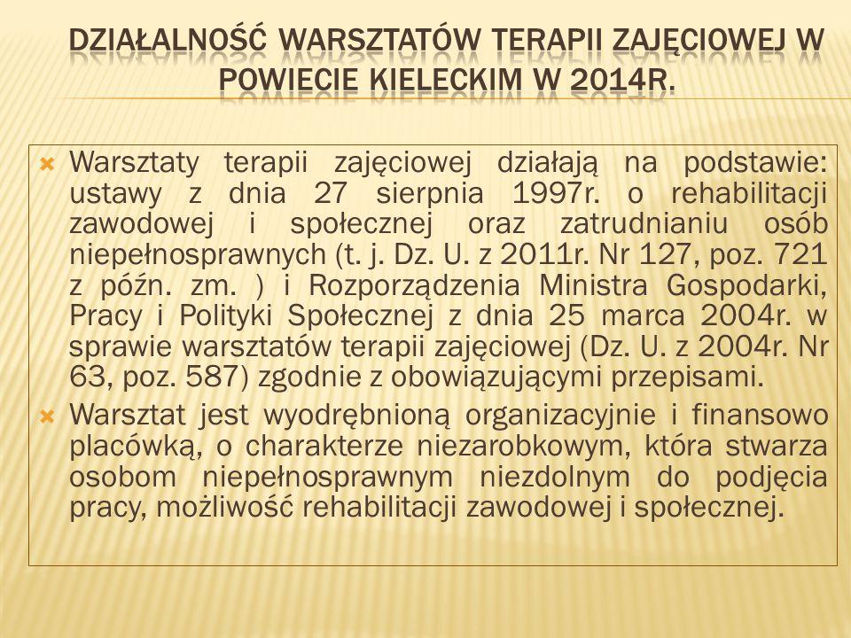 Działalność warsztatów terapii zajęciowej w powiecie kieleckim w 2014r.