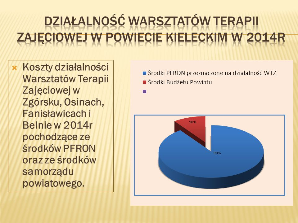 Działalność warsztatów terapii zajęciowej w powiecie kieleckim w 2014r