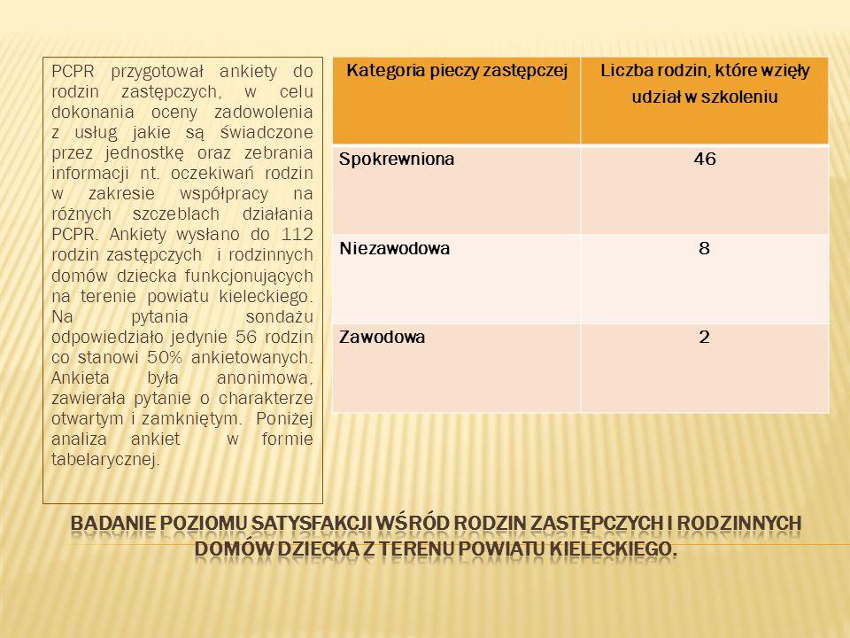 PCPR przygotował ankiety do rodzin zastępczych, w celu dokonania oceny zadowolenia z usług jakie są świadczone przez jednostkę oraz zebrania informacji nt. oczekiwań rodzin w zakresie współpracy na różnych szczeblach działania PCPR. Ankiety wysłano do 112 rodzin zastępczych i rodzinnych domów dziecka funkcjonujących na terenie powiatu kieleckiego. Na pytania sondażu odpowiedziało jedynie 56 rodzin co stanowi 50% ankietowanych. Ankieta była anonimowa, zawierała pytanie o charakterze otwartym i zamkniętym. Poniżej analiza ankiet w formie tabelarycznej.