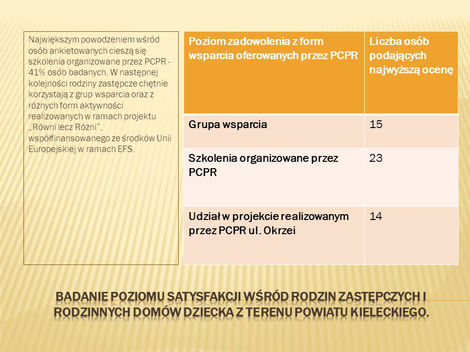 """Największym powodzeniem wśród osób ankietowanych cieszą się szkolenia organizowane przez PCPR - 41% osób badanych. W następnej kolejności rodziny zastępcze chętnie korzystają z grup wsparcia oraz z różnych form aktywności realizowanych w ramach projektu """"Równi lecz Różni , współfinansowanego ze środków Unii Europejskiej w ramach EFS."""