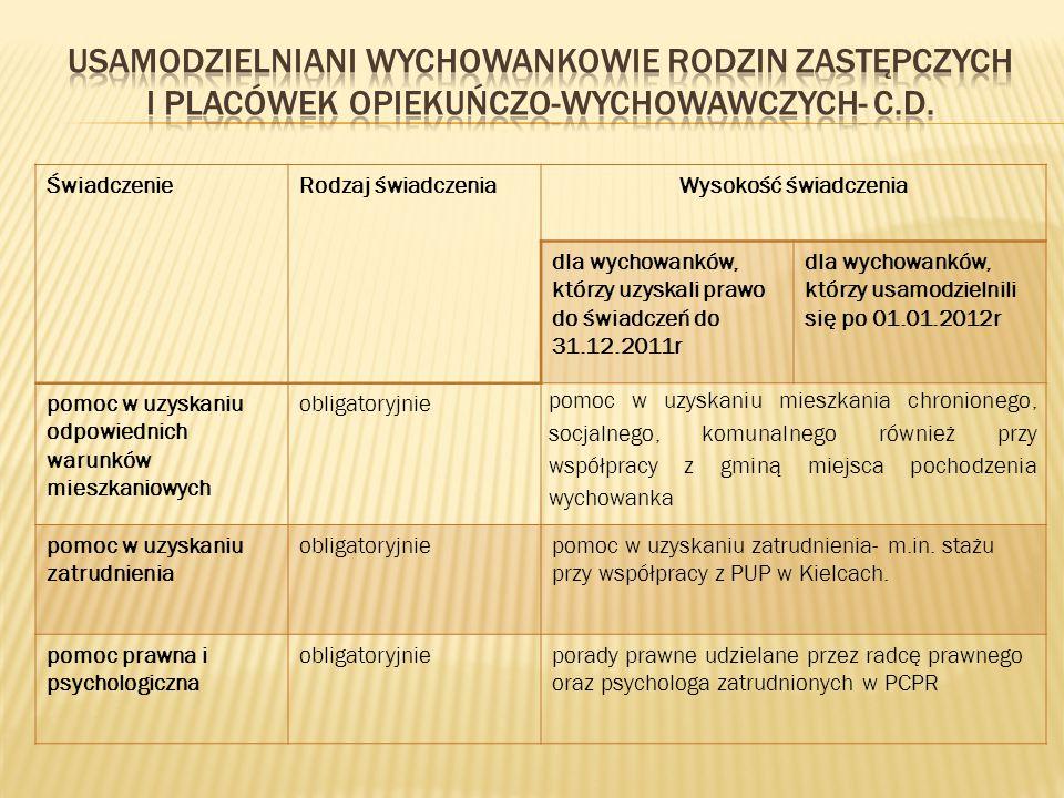 Usamodzielniani wychowankowie rodzin zastępczych i placówek opiekuńczo-wychowawczych- C.d.