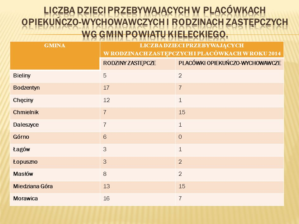 Liczba dzieci przebywających w placówkach opiekuńczo-wychowawczych i rodzinach zastępczych wg gmin Powiatu Kieleckiego.