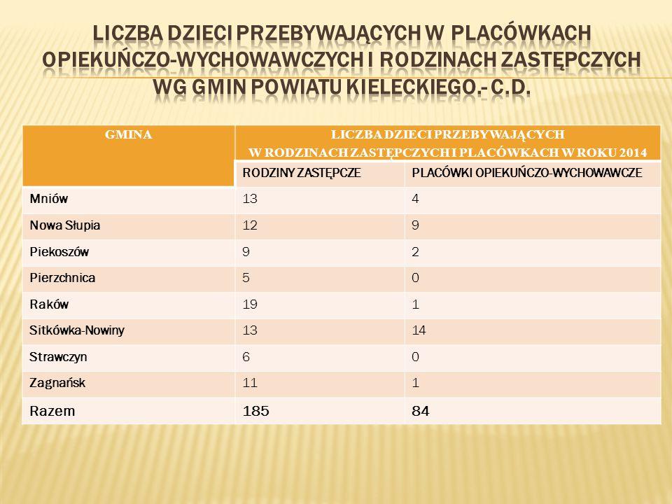 Liczba dzieci przebywających w placówkach opiekuńczo-wychowawczych i rodzinach zastępczych wg gmin Powiatu Kieleckiego.- c.d.
