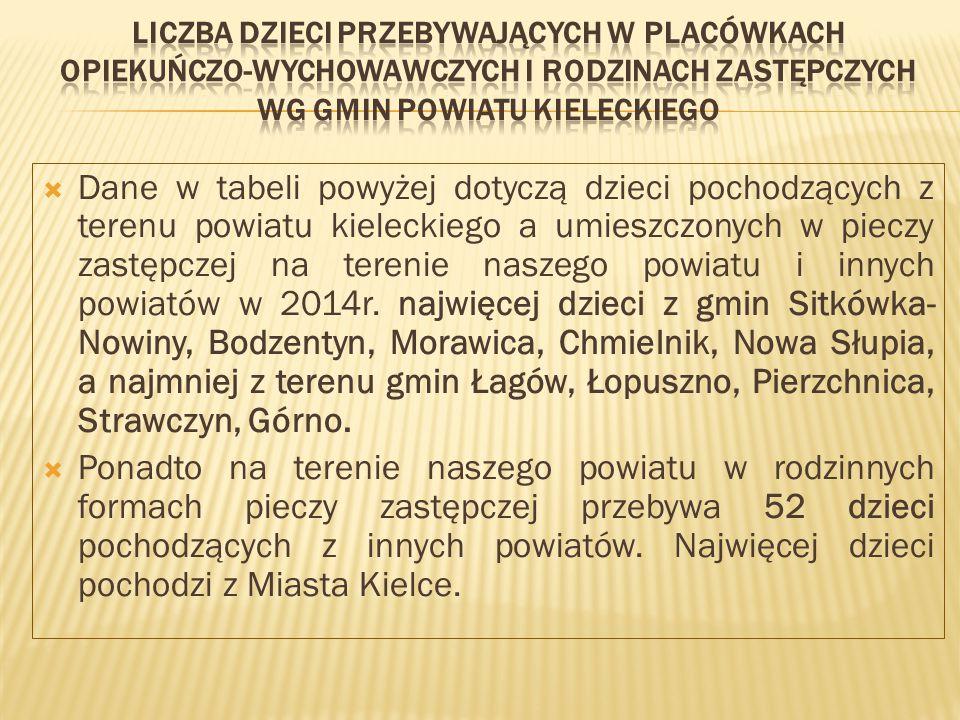 Liczba dzieci przebywających w placówkach opiekuńczo-wychowawczych i rodzinach zastępczych wg gmin Powiatu Kieleckiego