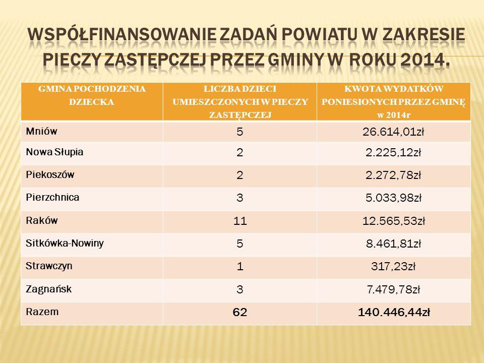 Współfinansowanie zadań powiatu w zakresie pieczy zastępczej przez gminy w roku 2014.