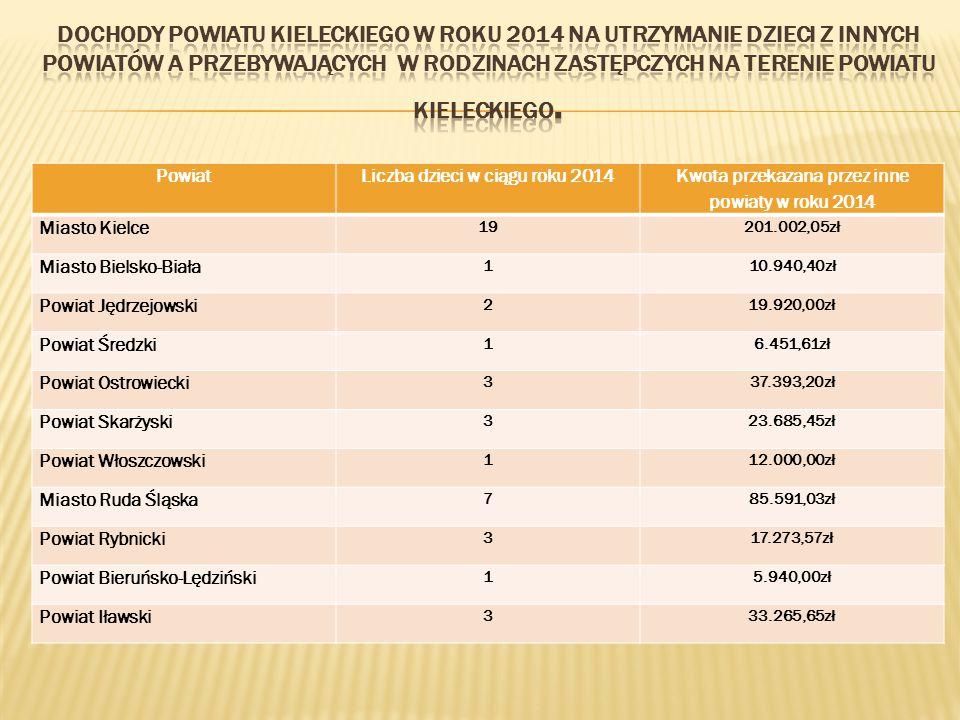Dochody Powiatu Kieleckiego w roku 2014 na utrzymanie dzieci z innych powiatów a przebywających w rodzinach zastępczych na terenie powiatu kieleckiego.