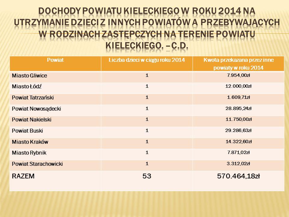 Dochody Powiatu Kieleckiego w roku 2014 na utrzymanie dzieci z innych powiatów a przebywających w rodzinach zastępczych na terenie powiatu kieleckiego. –C.D.
