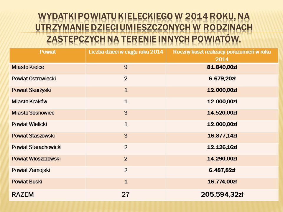 Wydatki Powiatu Kieleckiego w 2014 roku, na utrzymanie dzieci umieszczonych w rodzinach zastępczych na terenie innych powiatów.
