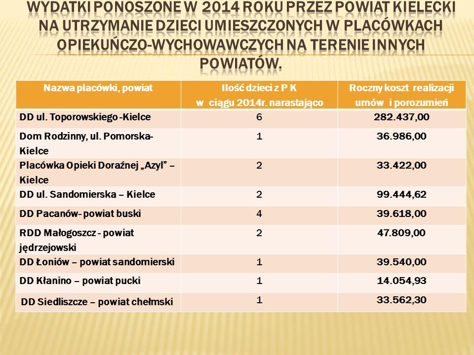 wydatki ponoszone w 2014 roku przez Powiat Kielecki na utrzymanie dzieci umieszczonych w placówkach opiekuńczo-wychowawczych na terenie innych powiatów.