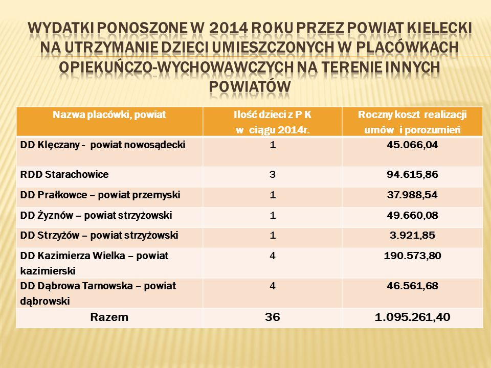 wydatki ponoszone w 2014 roku przez Powiat Kielecki na utrzymanie dzieci umieszczonych w placówkach opiekuńczo-wychowawczych na terenie innych powiatów