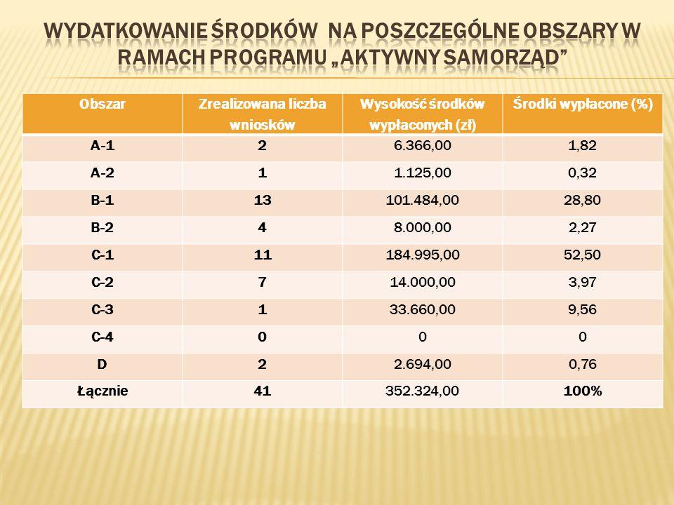 Zrealizowana liczba wniosków Wysokość środków wypłaconych (zł)