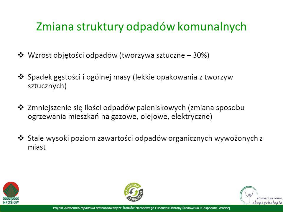 Zmiana struktury odpadów komunalnych
